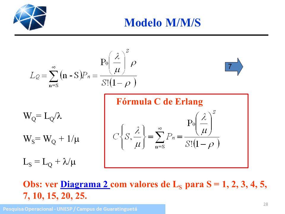 Pesquisa Operacional - UNESP / Campus de Guaratinguetá Modelo M/M/S W Q = L Q / W S = W Q + 1/ L S = L Q + / Obs: ver Diagrama 2 com valores de L S pa
