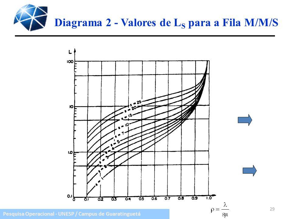 Pesquisa Operacional - UNESP / Campus de Guaratinguetá Diagrama 2 - Valores de L S para a Fila M/M/S 29