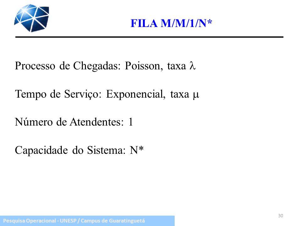 Pesquisa Operacional - UNESP / Campus de Guaratinguetá FILA M/M/1/N* 30 Processo de Chegadas: Poisson, taxa Tempo de Serviço: Exponencial, taxa Número