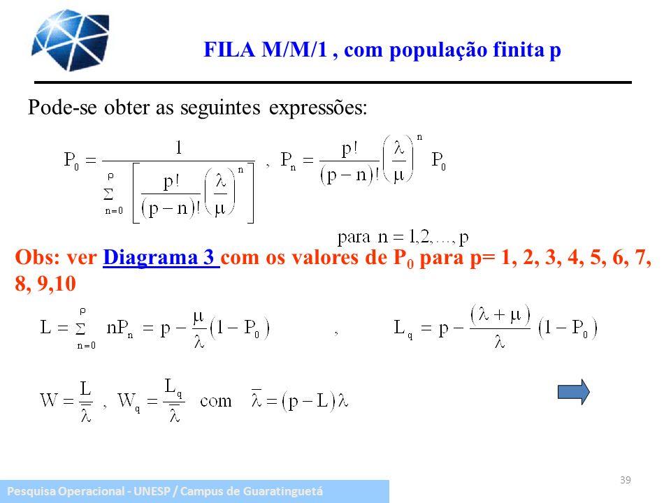 Pesquisa Operacional - UNESP / Campus de Guaratinguetá 39 FILA M/M/1, com população finita p Pode-se obter as seguintes expressões: Obs: ver Diagrama
