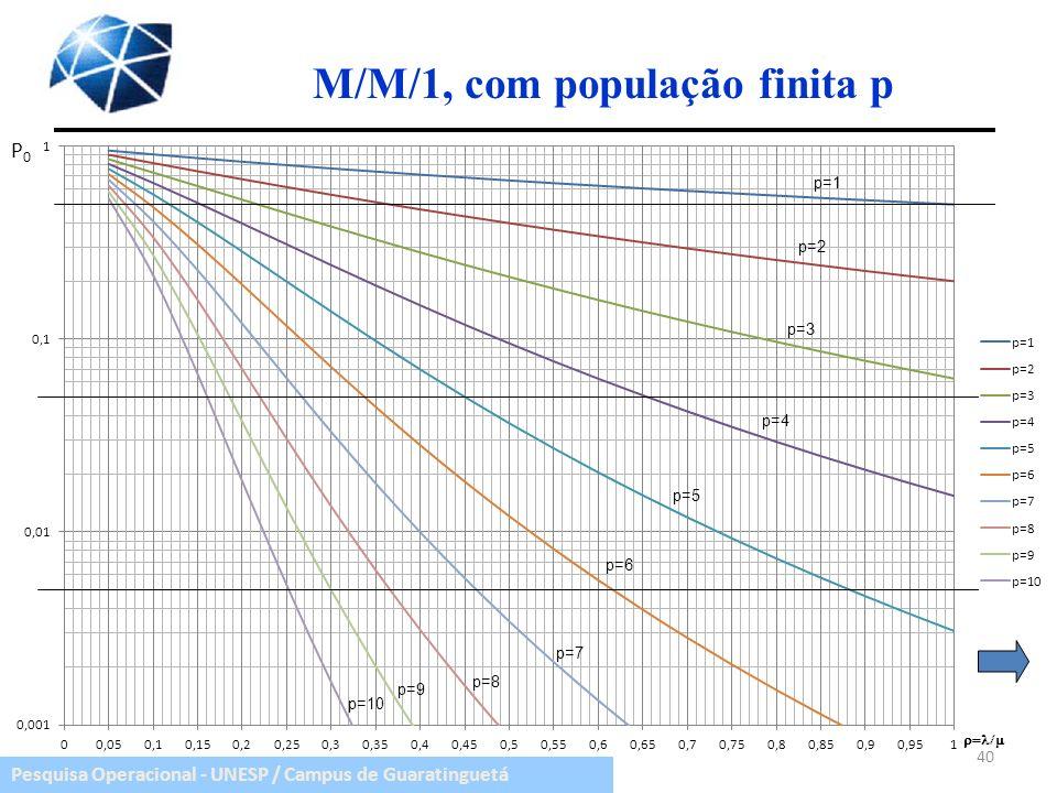 Pesquisa Operacional - UNESP / Campus de Guaratinguetá M/M/1, com população finita p 40 p=1 p=2 p=3 p=4 p=5 p=6 p=7 p=8 p=9 p=10