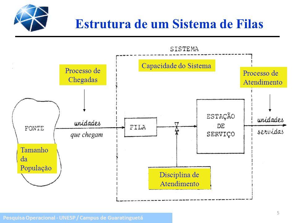 Pesquisa Operacional - UNESP / Campus de Guaratinguetá Estrutura de um Sistema de Filas 5 Processo de Chegadas Processo de Atendimento Capacidade do S
