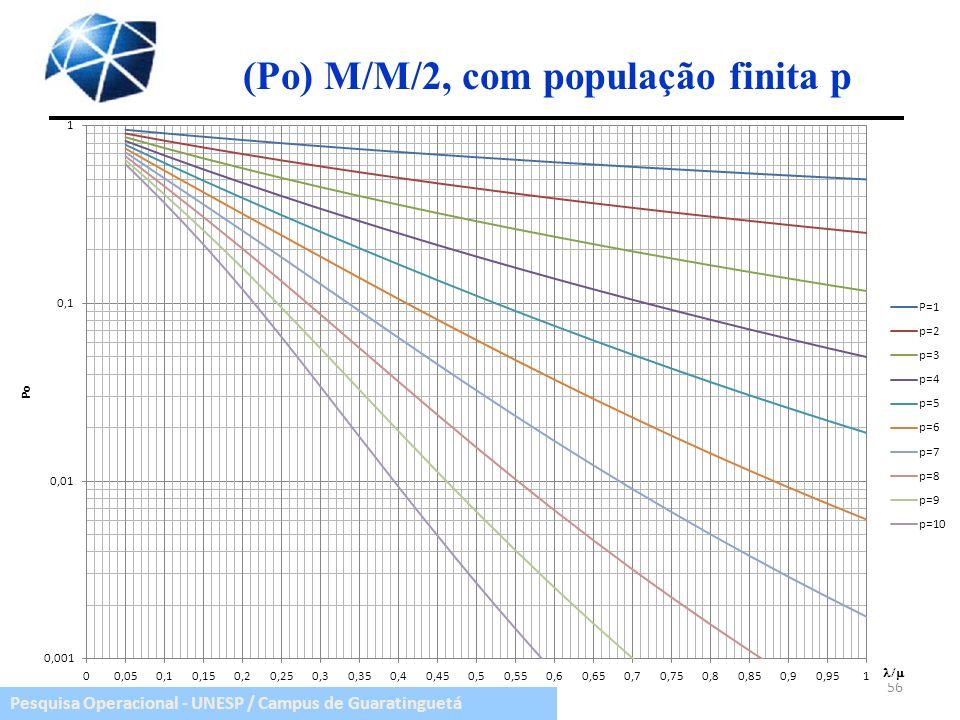 Pesquisa Operacional - UNESP / Campus de Guaratinguetá (Po) M/M/2, com população finita p 56