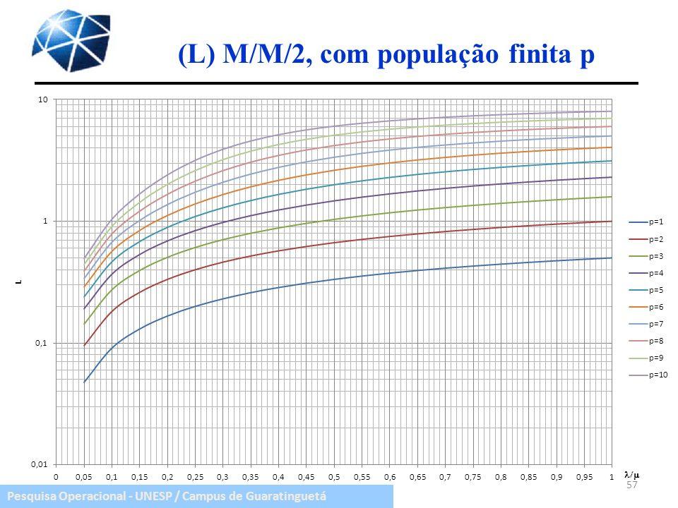 Pesquisa Operacional - UNESP / Campus de Guaratinguetá (L) M/M/2, com população finita p 57