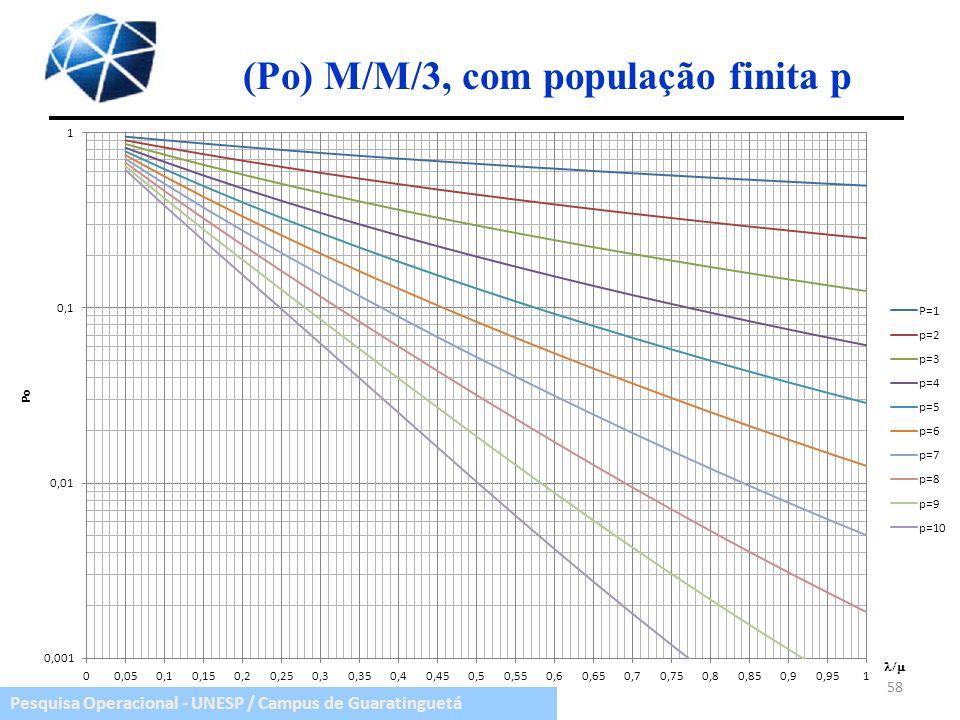 Pesquisa Operacional - UNESP / Campus de Guaratinguetá (Po) M/M/3, com população finita p 58