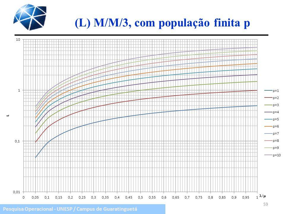 Pesquisa Operacional - UNESP / Campus de Guaratinguetá (L) M/M/3, com população finita p 59