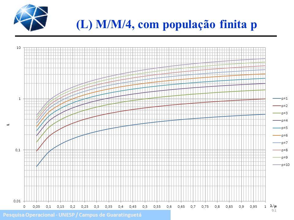 Pesquisa Operacional - UNESP / Campus de Guaratinguetá (L) M/M/4, com população finita p 61