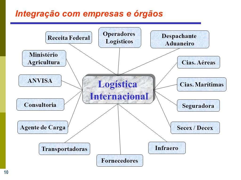 10 Secex / Decex Infraero ANVISA Consultoria Agente de Carga Operadores Logísticos Transportadoras Fornecedores Ministério Agricultura Receita Federal Despachante Aduaneiro Cias.