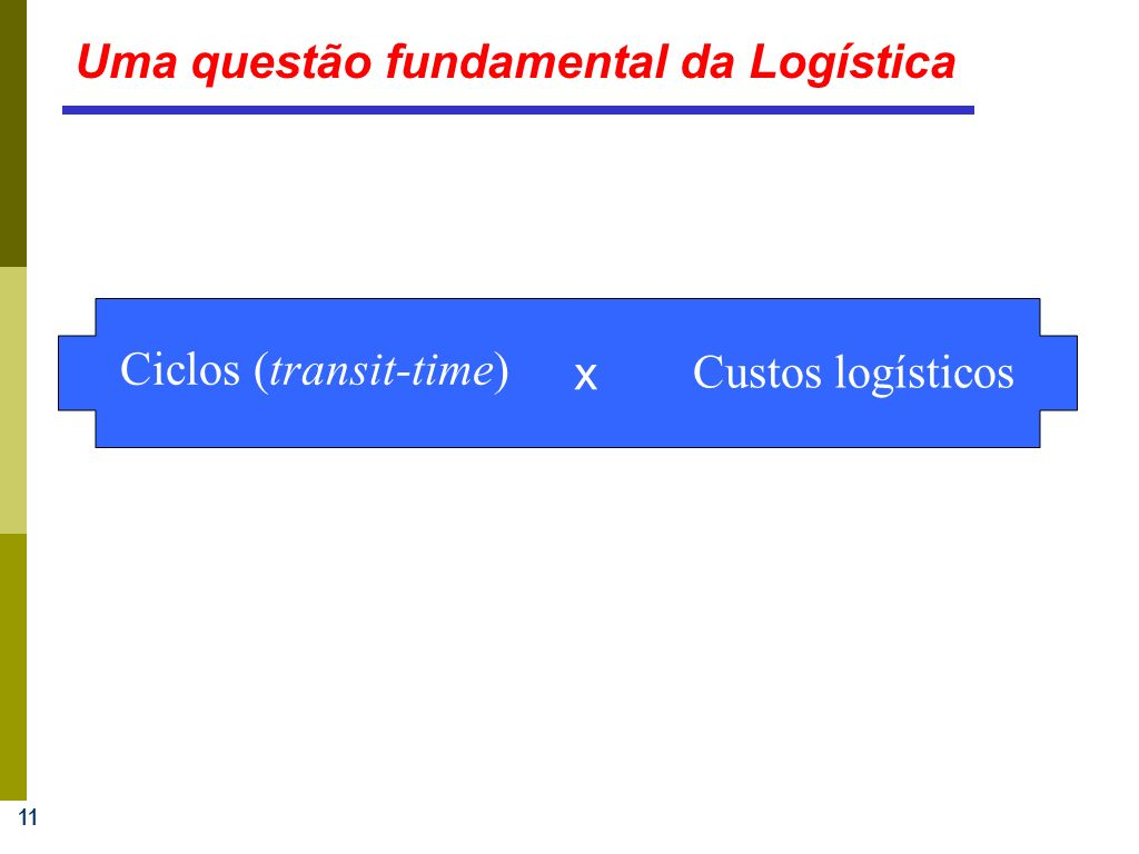 11 Uma questão fundamental da Logística Ciclos (transit-time) x Custos logísticos