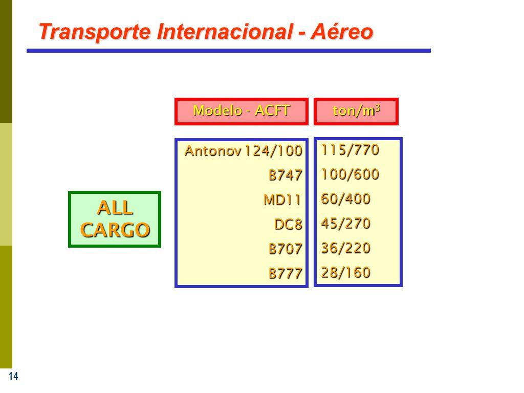 14 Transporte Internacional - Aéreo Antonov 124/100 B747MD11DC8B707B777 115/770100/60060/40045/27036/22028/160 ALL CARGO ton/m 3 Modelo - ACFT