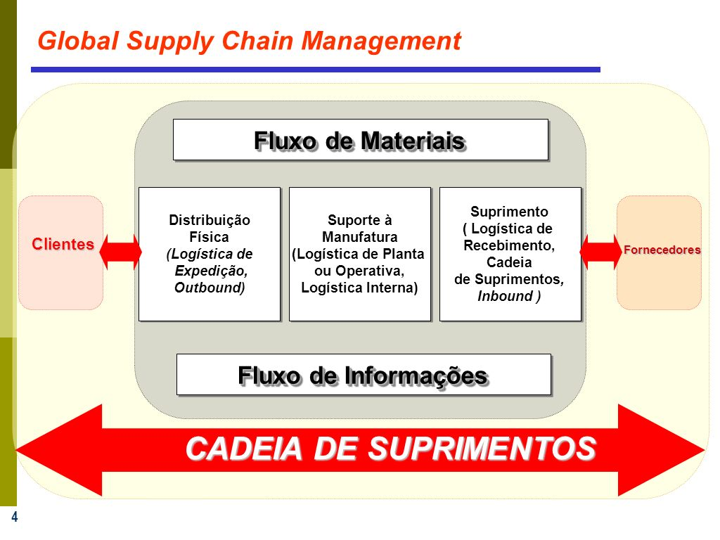 4 Fluxo de Materiais Fluxo de Informações Distribuição Física (Logística de Expedição, Outbound) Distribuição Física (Logística de Expedição, Outbound) Suprimento ( Logística de Recebimento, Cadeia de Suprimentos, Inbound ) Suprimento ( Logística de Recebimento, Cadeia de Suprimentos, Inbound ) Suporte à Manufatura (Logística de Planta ou Operativa, Logística Interna) Suporte à Manufatura (Logística de Planta ou Operativa, Logística Interna) Fornecedores Clientes CADEIA DE SUPRIMENTOS Global Supply Chain Management