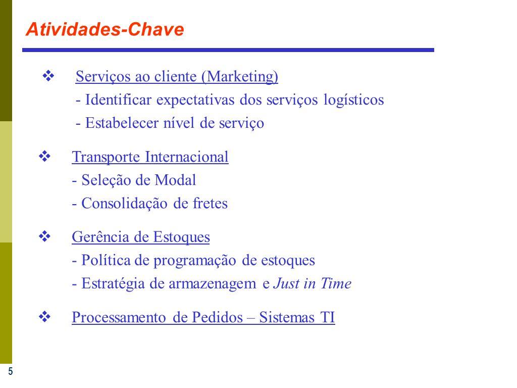 5 Atividades-Chave Serviços ao cliente (Marketing) - Identificar expectativas dos serviços logísticos - Estabelecer nível de serviço Transporte Intern