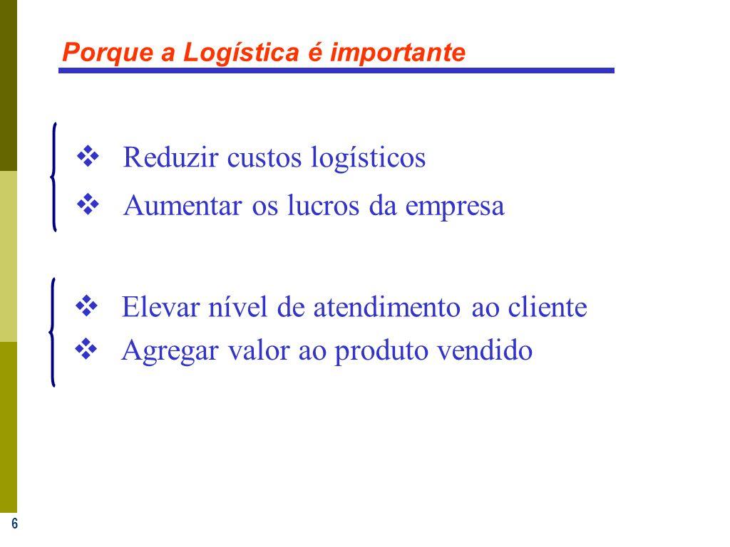 6 Porque a Logística é importante Reduzir custos logísticos Aumentar os lucros da empresa Agregar valor ao produto vendido Elevar nível de atendimento ao cliente