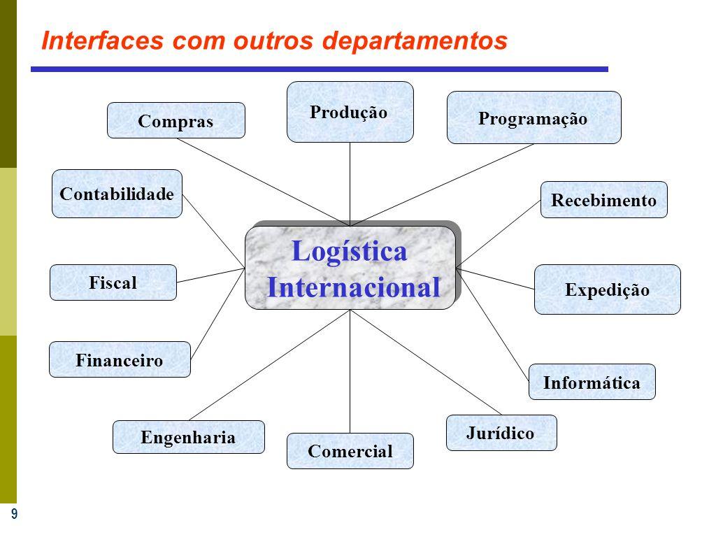9 Jurídico Fiscal Financeiro Produção Engenharia Comercial Contabilidade Compras Programação Recebimento Expedição Informática Logística Internacional Logística Internacional Interfaces com outros departamentos