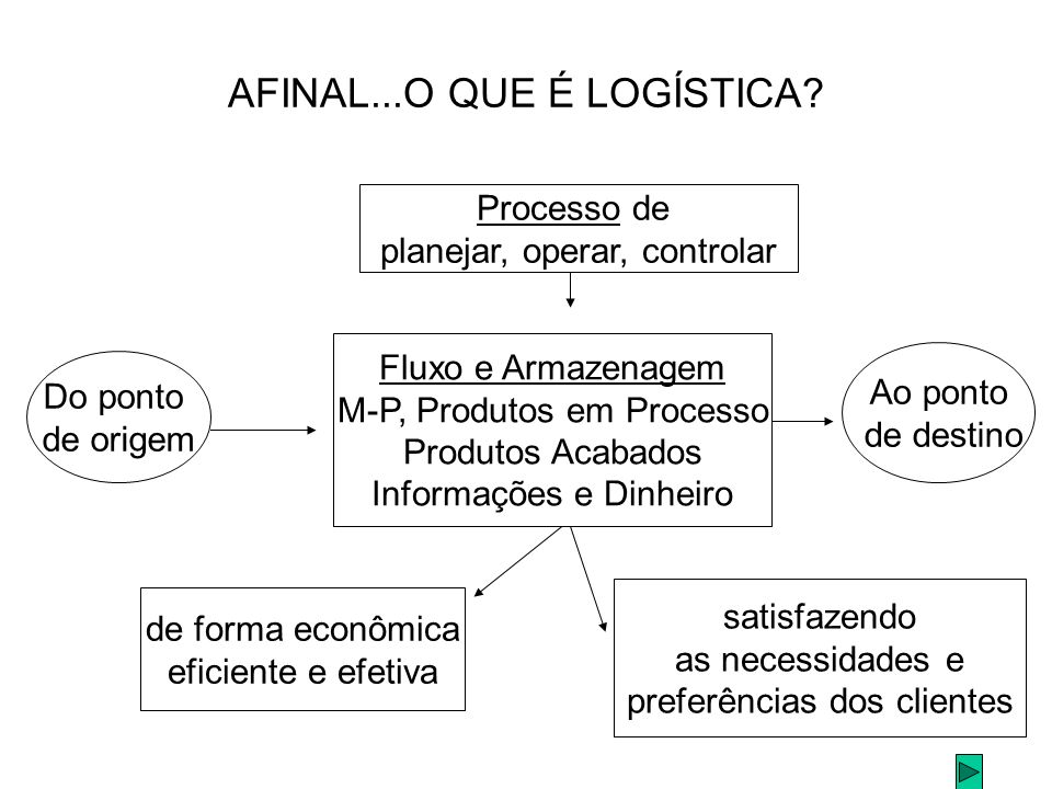 Diferenças entre fluxo direto e reverso FLUXO DIRETO Recursos para a estimação da demanda.