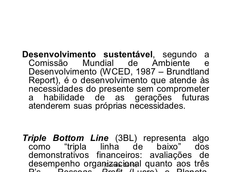 SUSTENTABILIDADE NA CADEIA DE SUPRIMENTOS Santos (2010) 3BL TRIPLE BOTTOM LINE Viável Equitativa Tolerável Sustentável