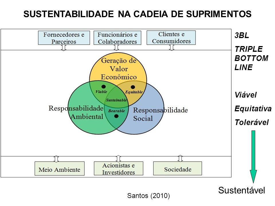 Procedimentos e Metodologias Product Stewardship: –Cuidar do produto desde a criação até a sua disposição.