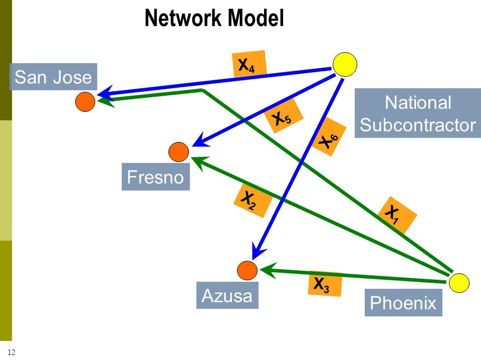 12 National Subcontractor X4X4 X5X5 X6X6 X1X1 X2X2 X3X3 San Jose Fresno Azusa Phoenix Network Model