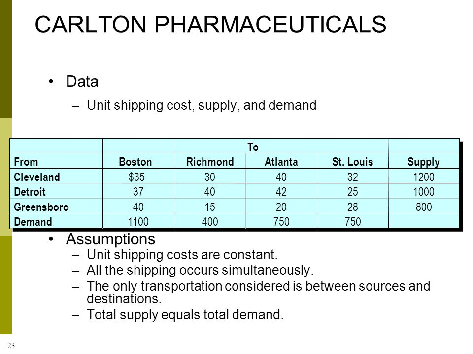 23 Data –Unit shipping cost, supply, and demand Assumptions –Unit shipping costs are constant. –All the shipping occurs simultaneously. –The only tran