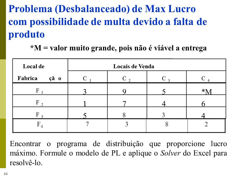 44 Problema (Desbalanceado) de Max Lucro com possibilidade de multa devido a falta de produto Local deLocais de Venda Fabricação C 1 C 2 C 3 C 4 F 1 3