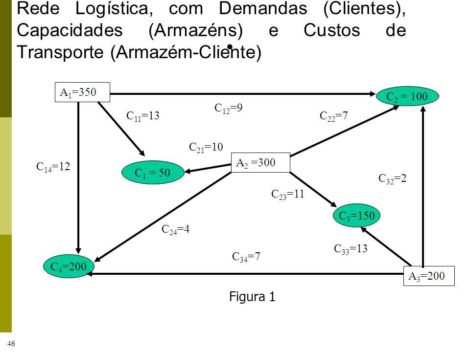 46 Rede Logística, com Demandas (Clientes), Capacidades (Armazéns) e Custos de Transporte (Armazém-Cliente) A 1 =350 C 2 = 100 C 1 = 50 A 2 =300 C 3 =