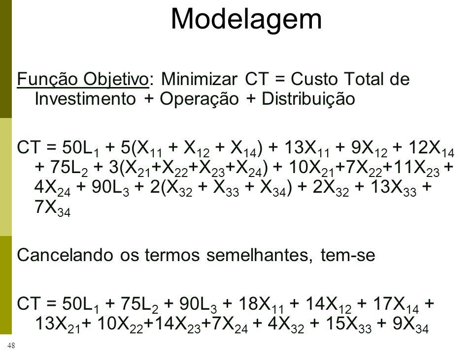 48 Modelagem Função Objetivo: Minimizar CT = Custo Total de Investimento + Operação + Distribuição CT = 50L 1 + 5(X 11 + X 12 + X 14 ) + 13X 11 + 9X 1
