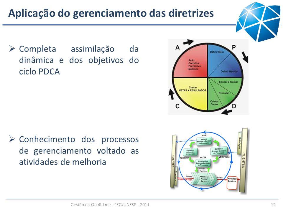 Aplicação do gerenciamento das diretrizes Completa assimilação da dinâmica e dos objetivos do ciclo PDCA Conhecimento dos processos de gerenciamento v