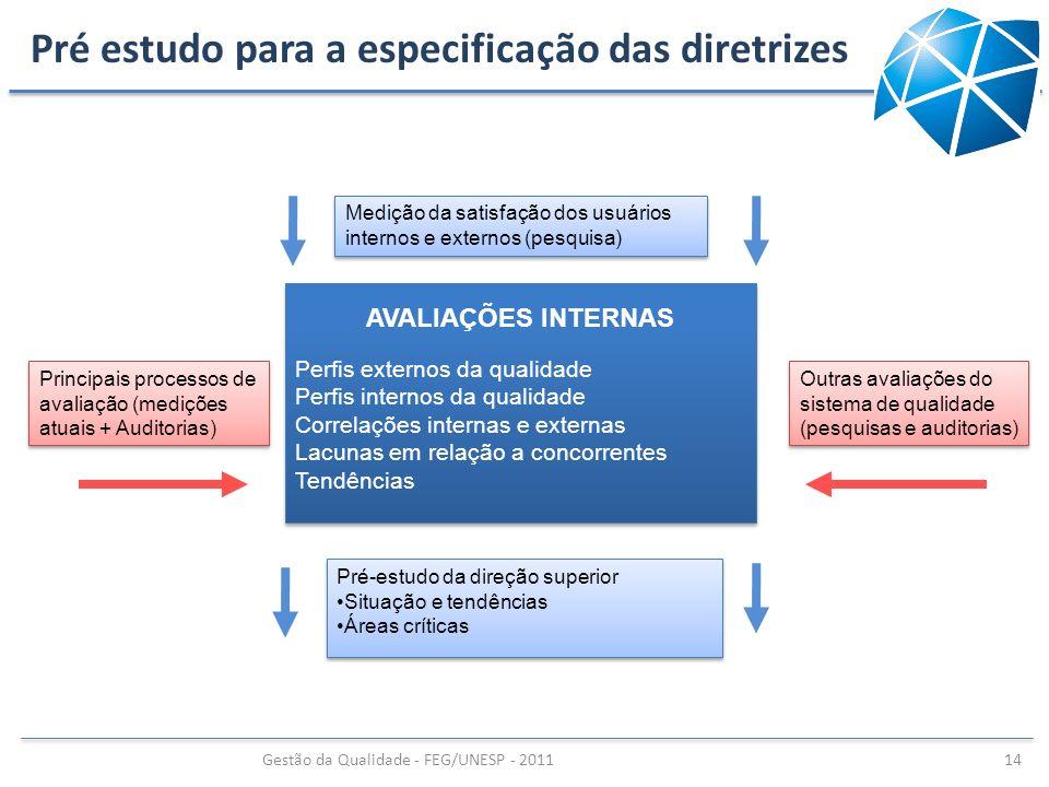 AVALIAÇÕES INTERNAS Perfis externos da qualidade Perfis internos da qualidade Correlações internas e externas Lacunas em relação a concorrentes Tendên