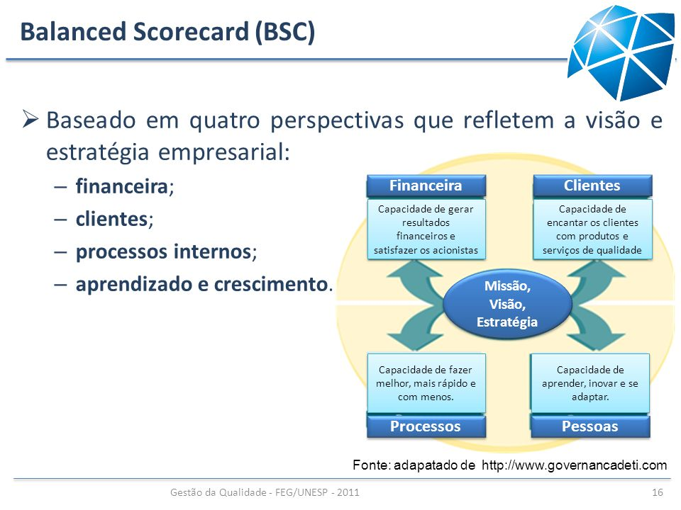 Balanced Scorecard (BSC) Baseado em quatro perspectivas que refletem a visão e estratégia empresarial: – financeira; – clientes; – processos internos;