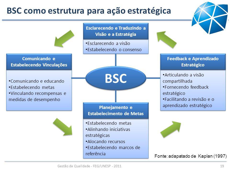 BSC como estrutura para ação estratégica Gestão da Qualidade - FEG/UNESP - 2011 19 Comunicando e educando Estabelecendo metas Vinculando recompensas e
