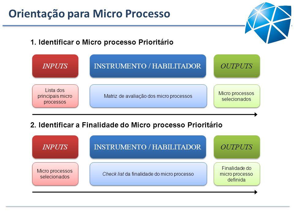 1. Identificar o Micro processo Prioritário INPUTS INSTRUMENTO / HABILITADOR OUTPUTS Lista dos principais micro processos Matriz de avaliação dos micr