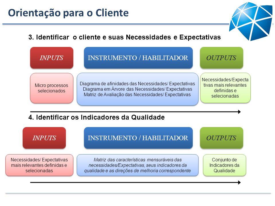 3. Identificar o cliente e suas Necessidades e Expectativas INPUTS INSTRUMENTO / HABILITADOR OUTPUTS Micro processos selecionados Diagrama de afinidad