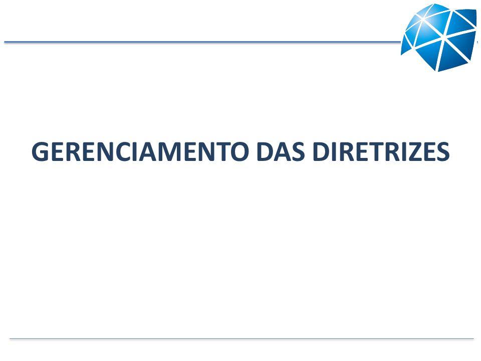 Diretrizes da Organização Avaliação dos Resultados do Ano Anterior Plano do Negócio Plano Operacional da Qualidade Satisfação dos Clientes Internos (Rotina) Objetivos do Gerenciamento por Processos Gerenciamento das Diretrizes Os processos de Gerenciamento e o Plano da Qualidade