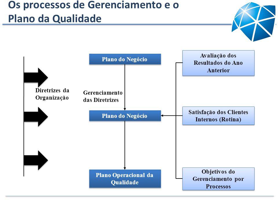 Diretrizes da Organização Avaliação dos Resultados do Ano Anterior Plano do Negócio Plano Operacional da Qualidade Satisfação dos Clientes Internos (R