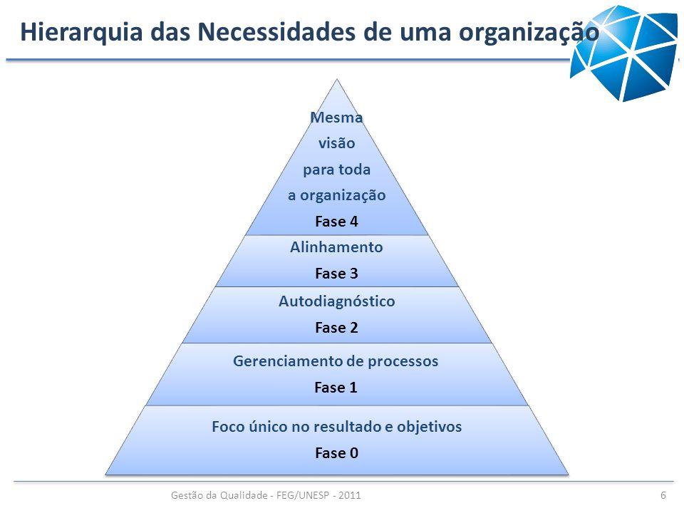Hierarquia das Necessidades de uma organização Mesma visão para toda a organização Fase 4 Alinhamento Fase 3 Autodiagnóstico Fase 2 Gerenciamento de p
