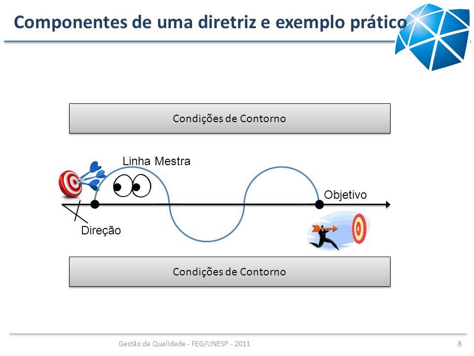 Componentes de uma diretriz e exemplo prático Condições de Contorno Direção Linha Mestra Objetivo Gestão da Qualidade - FEG/UNESP - 2011 8