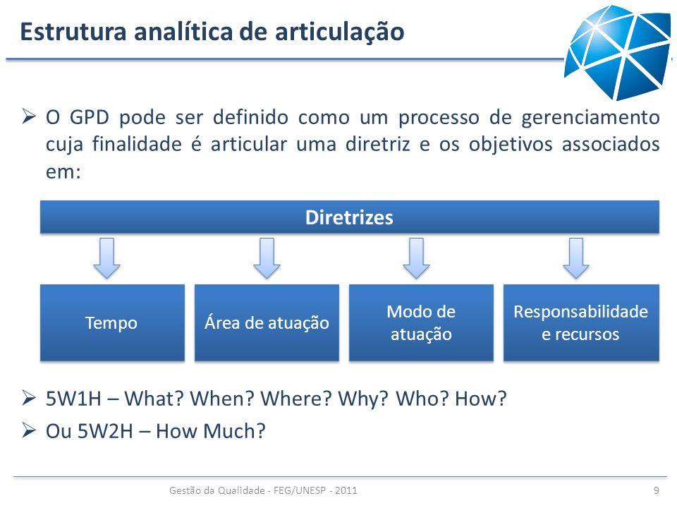 Diretrizes Tempo Área de atuação Modo de atuação Responsabilidade e recursos Estrutura analítica de articulação O GPD pode ser definido como um proces