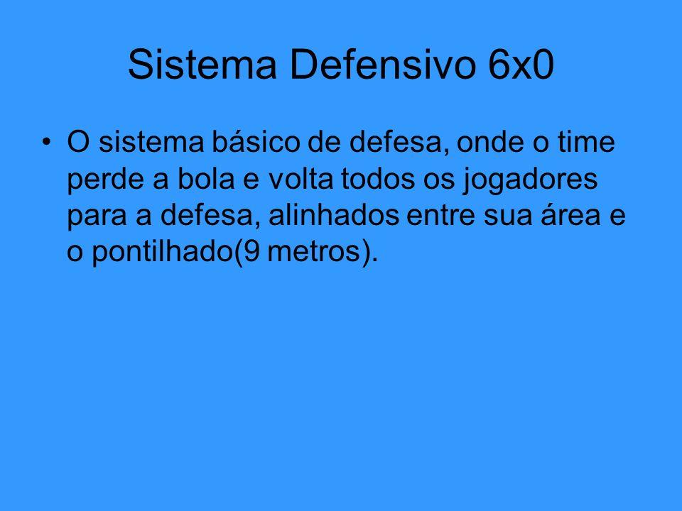 Sistema Defensivo 6x0 O sistema básico de defesa, onde o time perde a bola e volta todos os jogadores para a defesa, alinhados entre sua área e o pont