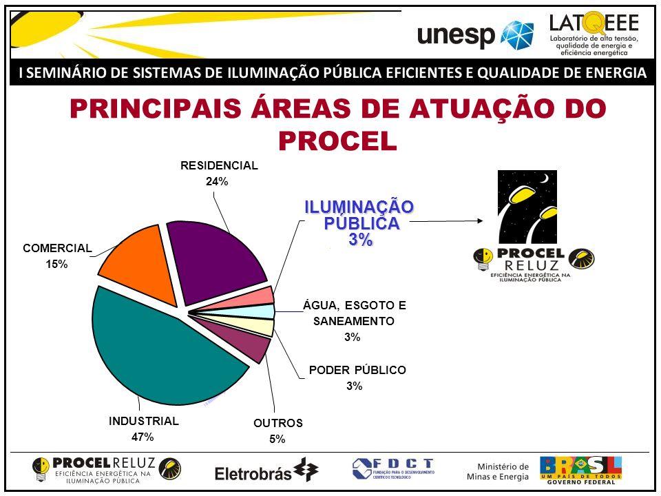 Resultados de 2000 a 2007 Munic í pios Beneficiados 1.307 N º de pontos 2.153.711 Economia de Energia (GWh/ano)766,1 Redu ç ão de Demanda (MW) 176,4 VALOR INVESTIDO ELETROBRÁS R$ 309 milhões VALOR DE CONTRATOS EM ANÁLISE, APROVAÇÃO OU ASSINATURA CERCA DE R$ 280 milhões Mais de 350 municípios em análise Mais de 400 mil pontos contratados e outros 435 mil em análise VALOR INVESTIDOCONCESSIONÁRIAS R$ 103 milhões
