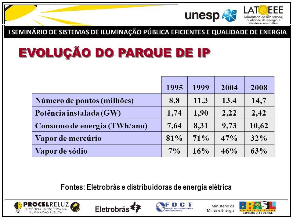 LÂMPADAS EXISTENTES NO BRASIL Tipo de lâmpadaQuantidadeParticipação Vapor de Sódio9.294.61162,9% Vapor de Mercúrio4.703.01231,8% Mistas328.4272,2% Incandescentes210.4171,4% Fluorescentes119.5350,8% Multi-Vapor Metálico108.1730,7% Outras5.1340,03% TOTAL14.769.309