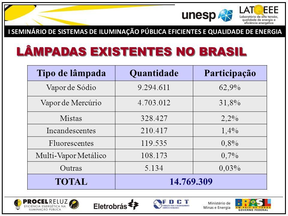 DISTRIBUIÇÃO DOS 14.769.309 PONTOS