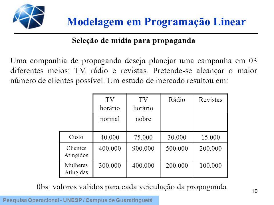 Pesquisa Operacional - UNESP / Campus de Guaratinguetá Modelagem em Programação Linear 10 Seleção de mídia para propaganda Uma companhia de propaganda
