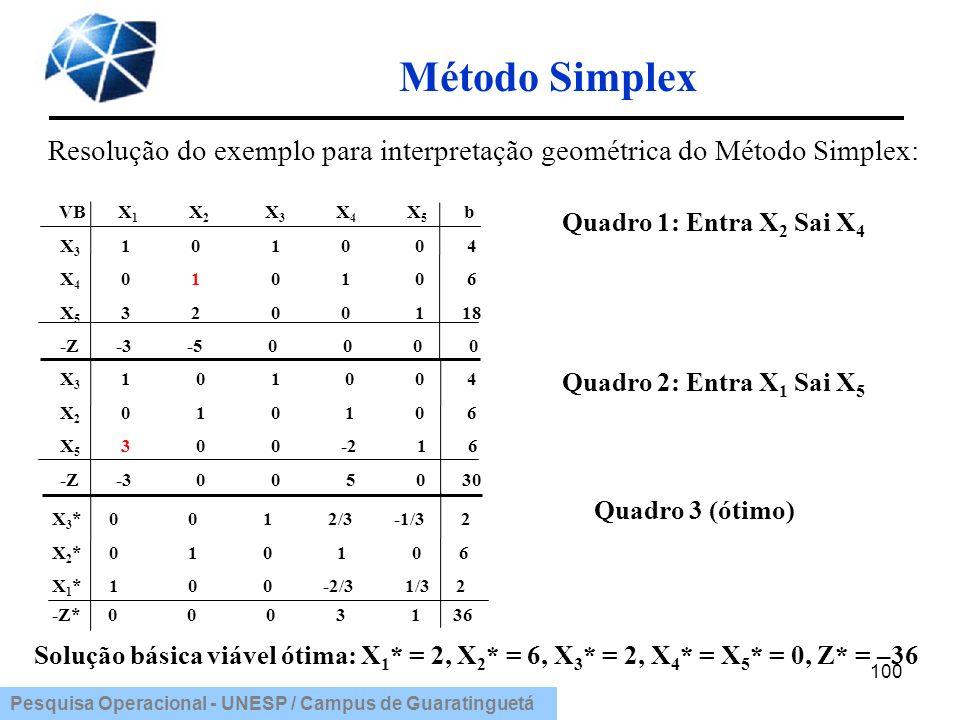 Pesquisa Operacional - UNESP / Campus de Guaratinguetá Método Simplex 100 VB X 1 X 2 X 3 X 4 X 5 b X 3 1 0 1 0 0 4 X 4 0 1 0 1 0 6 X 5 3 2 0 0 1 18 -Z