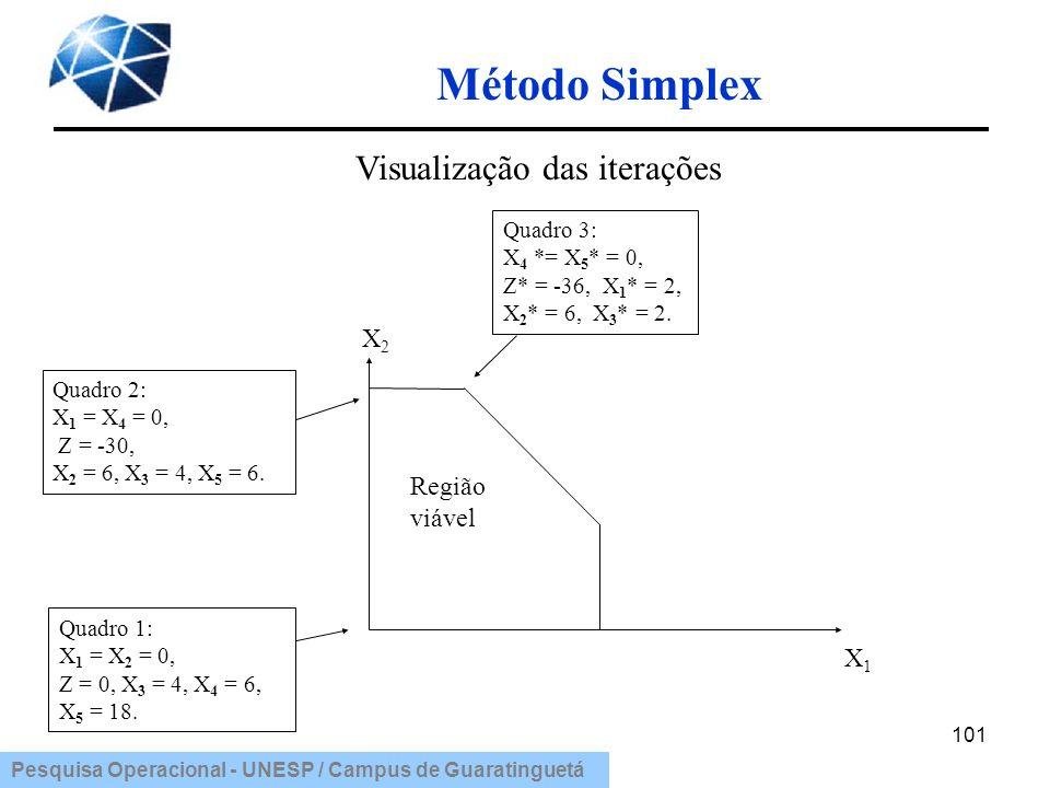 Pesquisa Operacional - UNESP / Campus de Guaratinguetá Método Simplex 101 Quadro 2: X 1 = X 4 = 0, Z = -30, X 2 = 6, X 3 = 4, X 5 = 6. Quadro 3: X 4 *