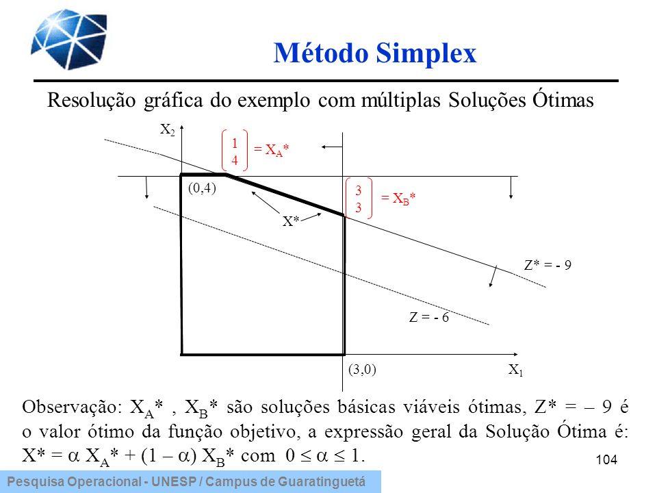Pesquisa Operacional - UNESP / Campus de Guaratinguetá Método Simplex 104 Resolução gráfica do exemplo com múltiplas Soluções Ótimas Observação: X A *