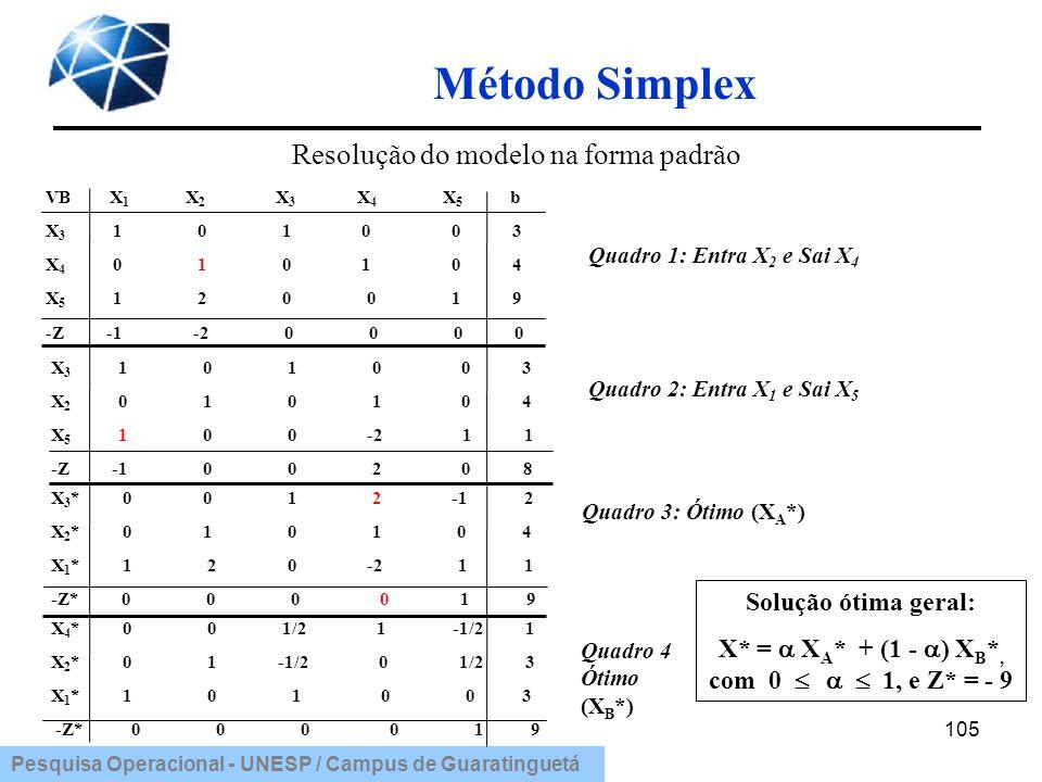 Pesquisa Operacional - UNESP / Campus de Guaratinguetá Método Simplex 105 VB X 1 X 2 X 3 X 4 X 5 b X 3 1 0 1 0 0 3 X 4 0 1 0 1 0 4 X 5 1 2 0 0 1 9 -Z