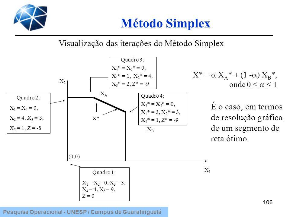 Pesquisa Operacional - UNESP / Campus de Guaratinguetá Método Simplex 106 Visualização das iterações do Método Simplex Quadro 2: X 1 = X 4 = 0, X 2 =
