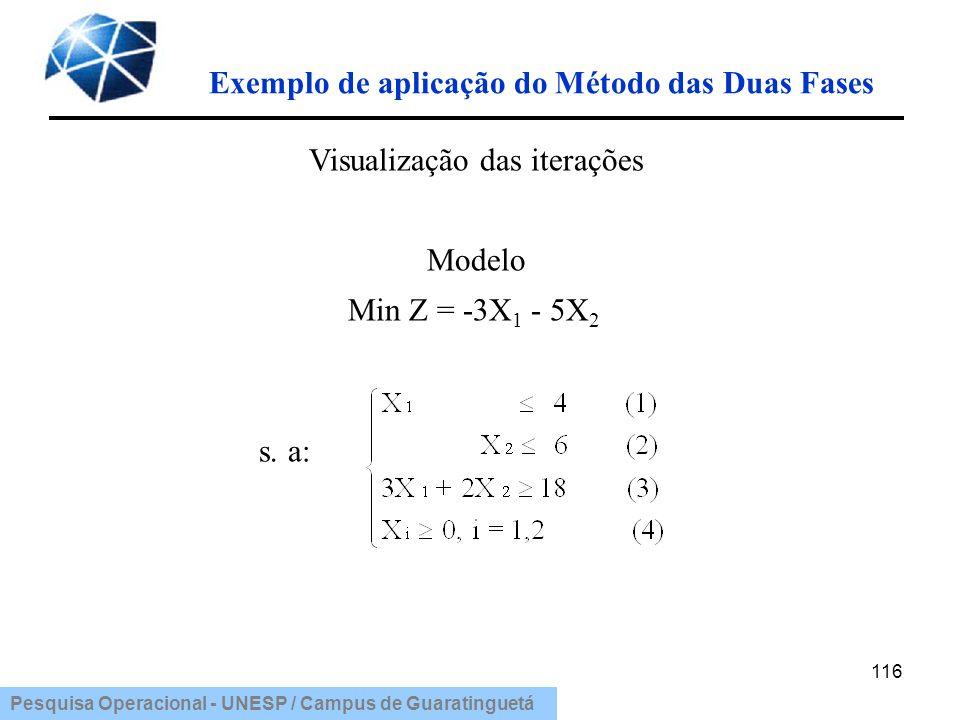 Pesquisa Operacional - UNESP / Campus de Guaratinguetá 116 Visualização das iterações Modelo Min Z = -3X 1 - 5X 2 s. a: Exemplo de aplicação do Método