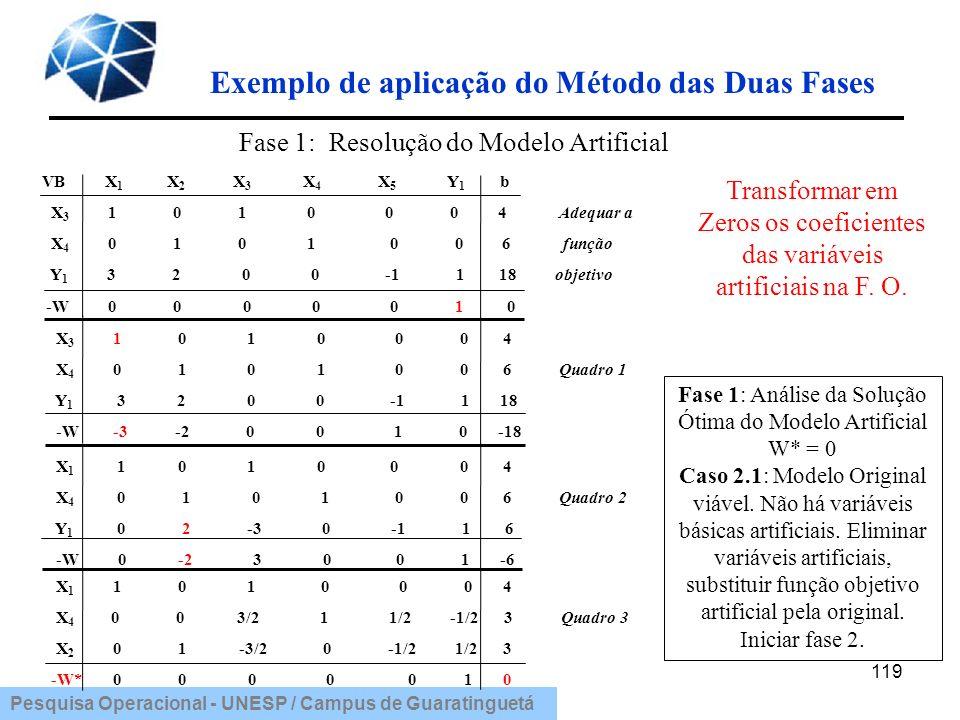 Pesquisa Operacional - UNESP / Campus de Guaratinguetá 119 Exemplo de aplicação do Método das Duas Fases VB X 1 X 2 X 3 X 4 X 5 Y 1 b X 3 1 0 1 0 0 0