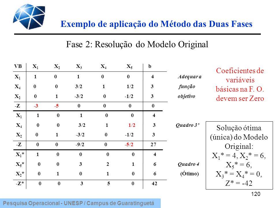 Pesquisa Operacional - UNESP / Campus de Guaratinguetá 120 VB X 1 X 2 X 3 X 4 X 5 b X 1 1 0 1 0 0 4 Adequar a X 4 0 0 3/2 1 1/2 3 função X 2 0 1 -3/2